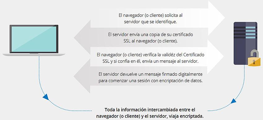 LA SEGURIDAD ON-LINE SSL Y LAS NUEVAS POLÍTICAS DE GOOGLE